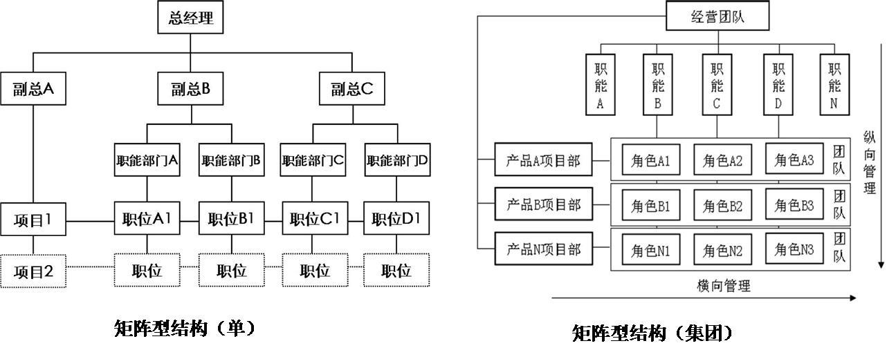 """矩阵型组织结构的""""真""""与""""伪""""_-zz91再生网"""