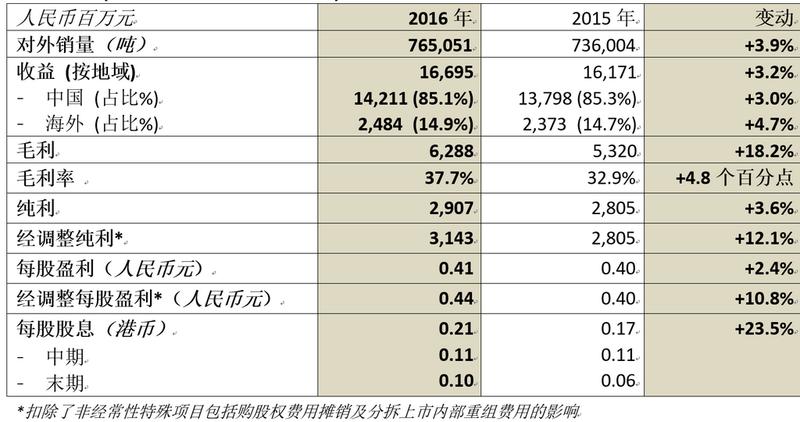 中国忠旺2016年经调整纯利上升12.1%至人民币31.4亿元