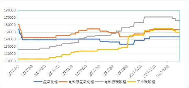 至-2017年我国锂电池正极材料产量32.3万吨 同增49.54%-