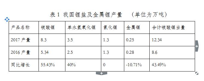 浙江至-2017年我国锂电池正极材料产量32.3万吨 同增49.54%-