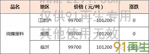 """""""3.14废镍江浙沪地区价格""""/"""