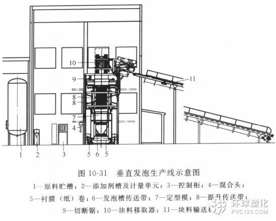垂直发泡机械的基本工艺原理及其优点