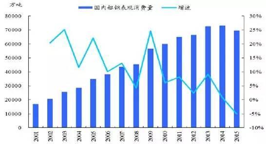 2、钢铁的需求与GDP增速非常相关,尤其是第二产业的增速。2015年国内生产总值为67.67万亿,同比增长6.9%。第一产业对GDP的贡献度较为平缓,保持在5%左右,第二产业从2011年起对GDP的拉动就开始下降,而第三产业在增加。钢铁行业的需求主要是在第二产业,随着未来第二产业在我国GDP中占比的下滑,钢铁的有效需求也将随之下降。   钢铁需求与第二产业GDP增速相关性较大