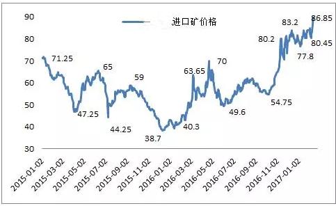 2月份钢价大幅上涨,那么3月份呢?