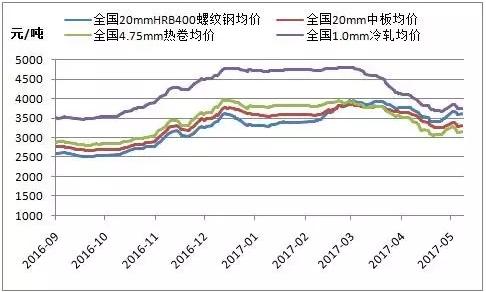 图一:国内钢材品种价格走势图片