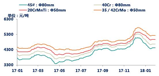 春节后优特钢材价格走势预测市场将趋强运行