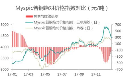 春节后热轧板卷价格走势预测价格存反弹空间