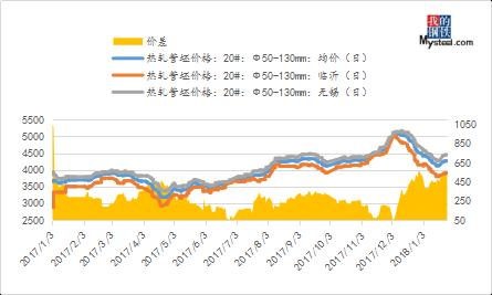 春节后无缝钢管价格走势预测价格渐趋于稳定