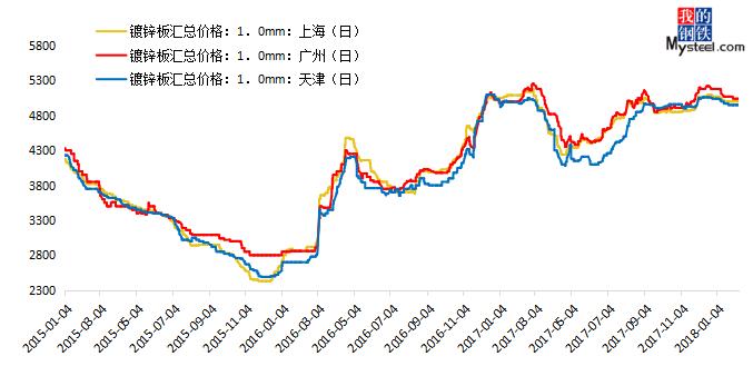 春节后镀锌钢板价格走势预测多空心态将变化