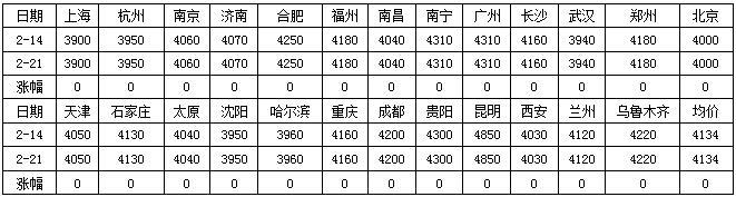 春节期间全国主要市场建筑钢材运行情况概览