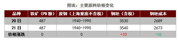 日评:钢材期货价继续下跌钢材现货弱势震荡