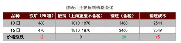 钢厂订单不佳钢材价格或维持盘整态势