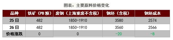 日评:钢厂及贸易商心态偏强钢市以挺价为主