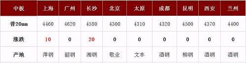 螺纹均价跌至4156,钢市是否变天:突降?