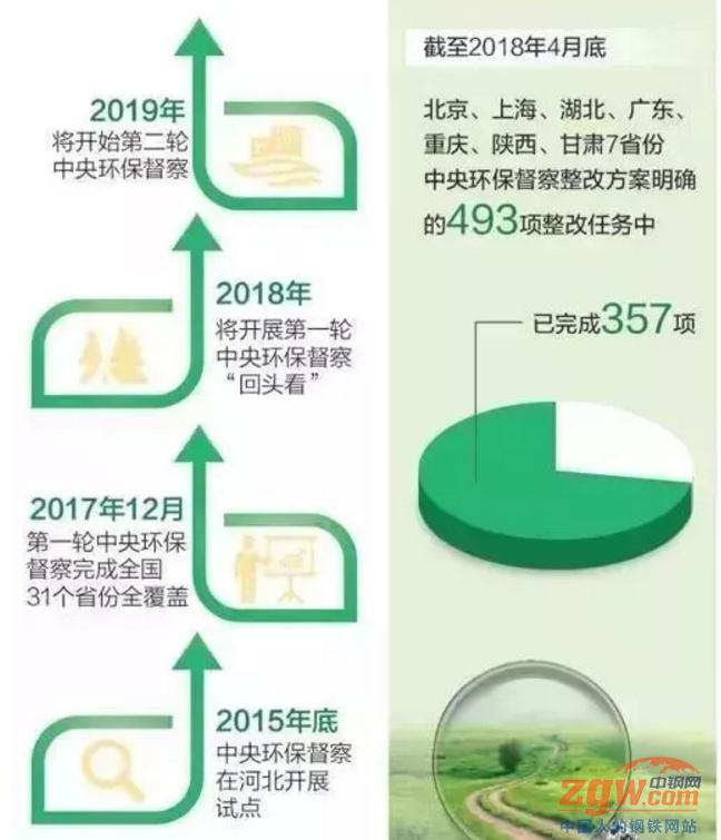2018环保整改时间表!有钱没货的日子要来了!