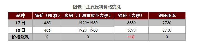 日评:多空持续对峙中钢材市场成交不温不火