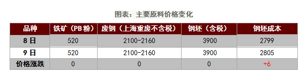 日评:供需两弱 钢价将维持高位企稳趋势运行