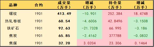 日评:出货仍然是首选 钢材价格窄幅震荡运行