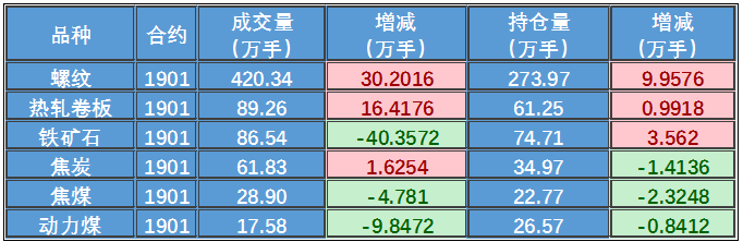 日评:钢市需求不及预期,钢价走势仍难走强