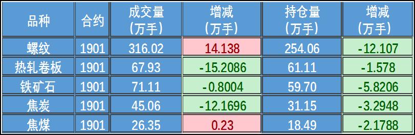 日评:钢市悲观情绪加重 钢材价格将震荡下跌