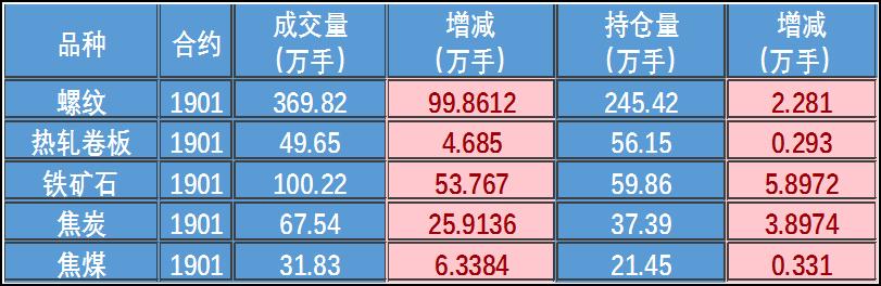 日评:钢材期货价震荡上扬 钢材现货稳中有涨