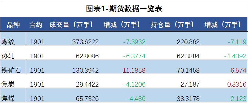 日评:钢材市场成交好低迷钢材价格偏弱运行