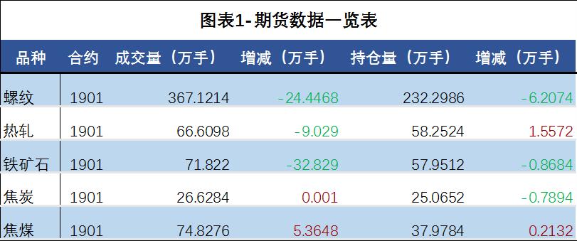 日评:钢价将震荡调整运行 钢市观望情绪偏重