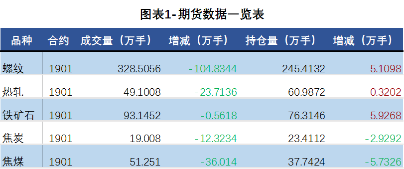 日评:钢材期货博弈激烈 钢材现货价继续下跌