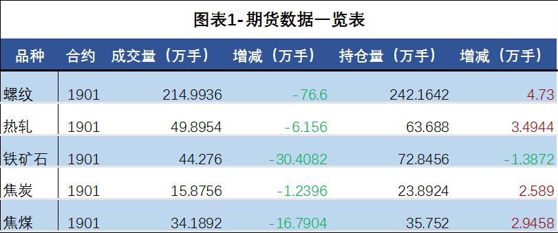 日评:原料价暂稳运行 钢材价格延续弱势下跌