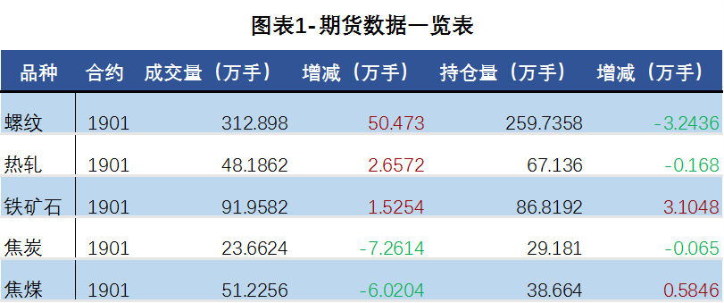 日评:钢材期货价宽幅震荡 现货价格弱势向下