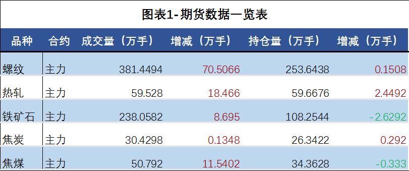日评:钢材期货上涨后回落 现货价格继续上行