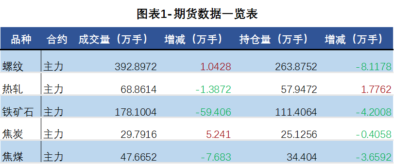 日评:钢材价格偏强震荡 现货市场价继续反弹