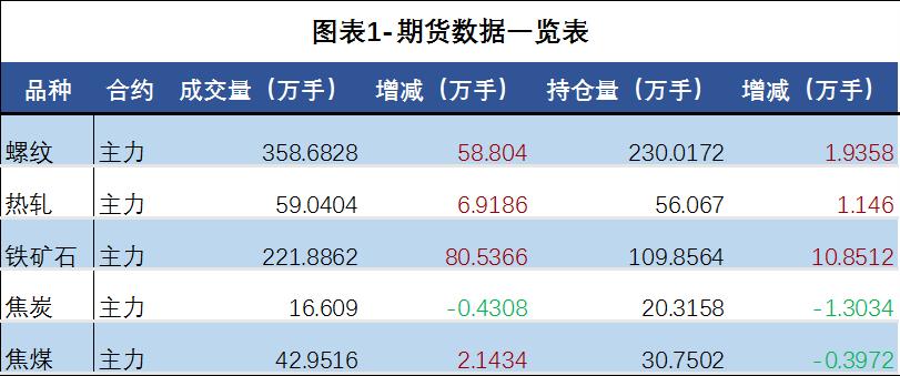 日评:钢材价格弱势震荡 现货品种均盘整运行